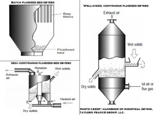 Fluidized Bed Dryer: Operating principle/parameters, Uses adva
