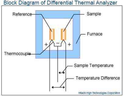 Block Diagram of Differential Thermal Analyzer