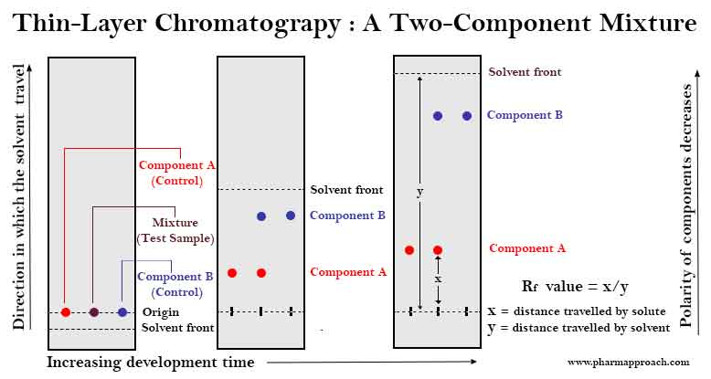 Thin-Layer Chromatograpy : A Two-Component Mixture