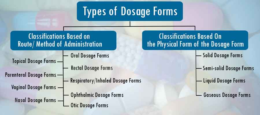 dosage forms and routes of administration Abstract: in this twenty first century various drug dosage forms have come in to  picture  key words: drug dosage forms,routes of administration,tablet,injection .