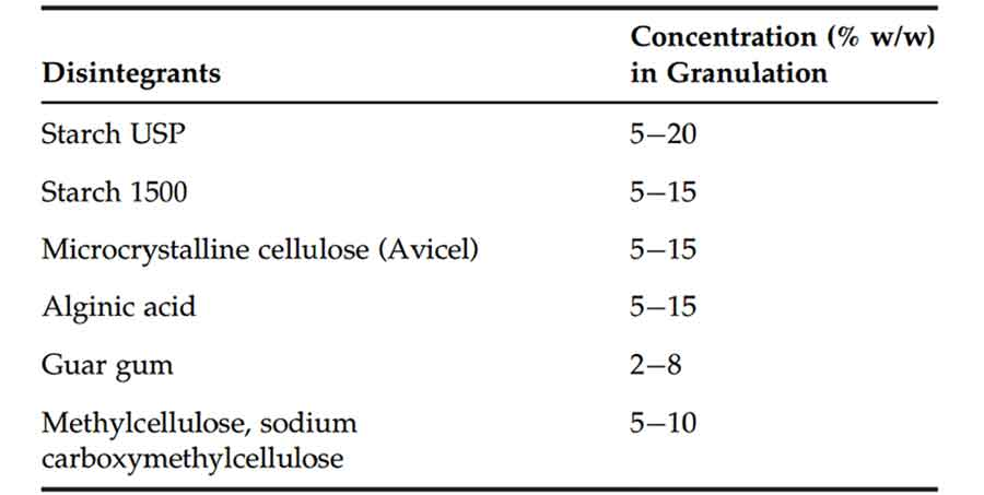examples of disintegrants used in tablet formulation