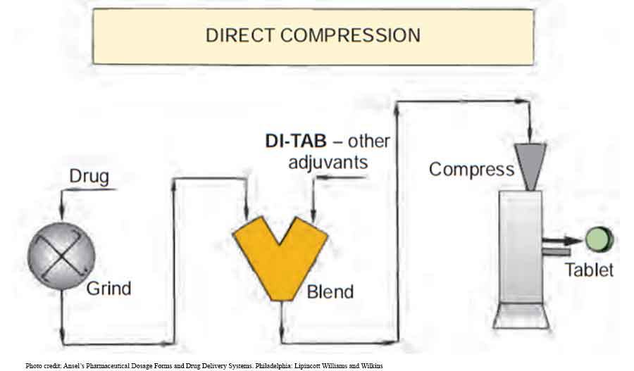 Manufacture of pharmaceutical tablets: direct compression