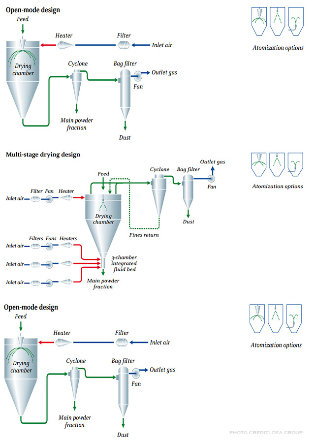 Spray Dryer Operating Principles Process Layout Uses