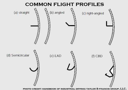 pictures of common flight profile