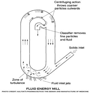 diagram of a fluidized energy mill