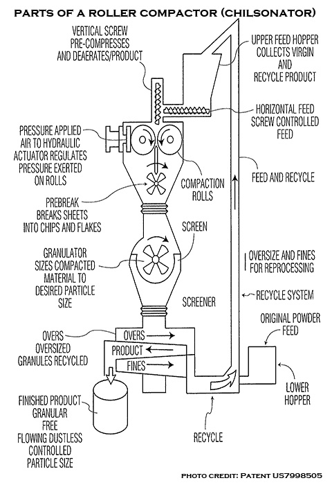 picture of the parts of a dry granulator