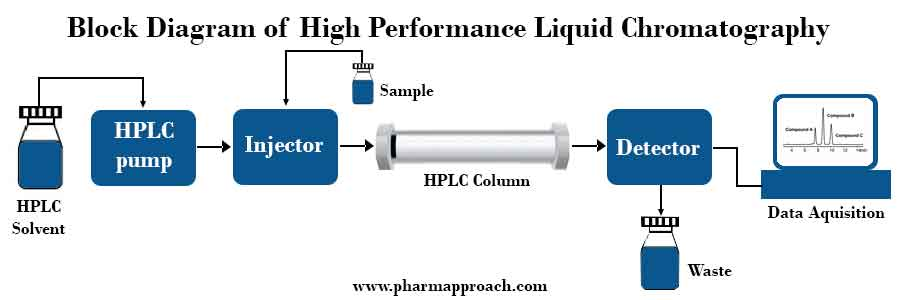 Block Diagram of High Pressure Liquid Chromatography