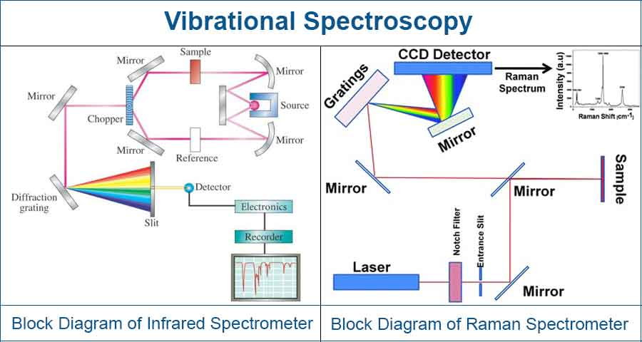 Block Diagram of Infrared Spectrometer and Raman Spectrometer