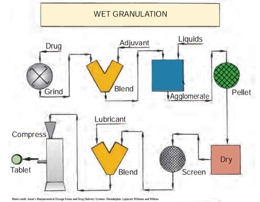 Manufacture of pharmaceutical tablets: Wet granulation
