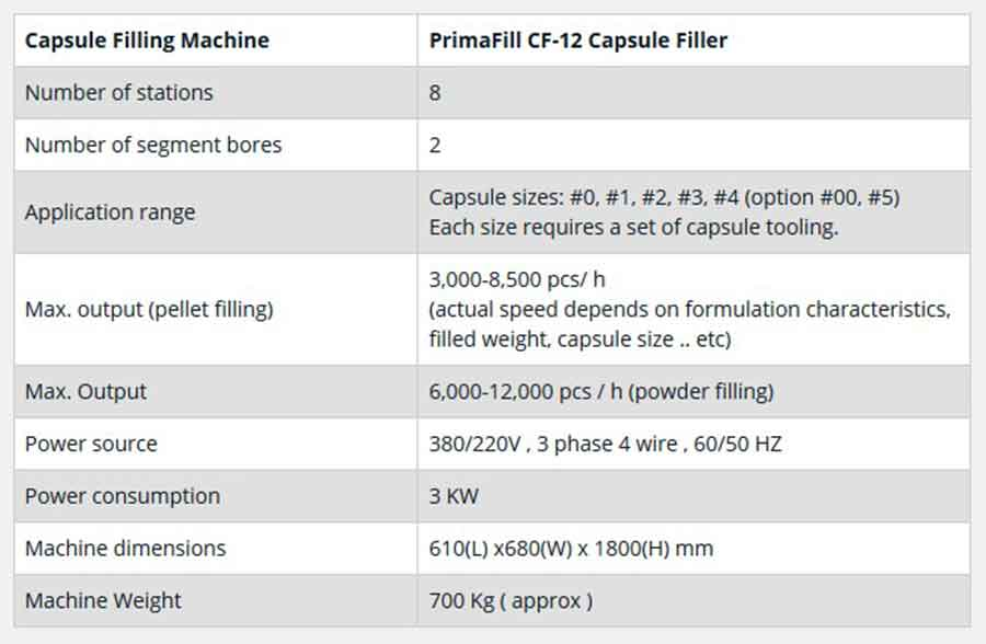 Pharmaceutical Machine Supplier in China: Saintyco PrimaFill Capsule Filling Machine Specifications